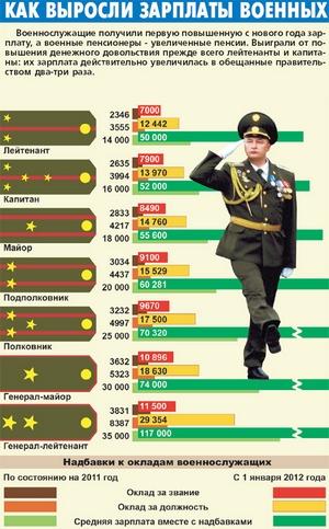 Базовая пенсия в казахстане на 2013 год